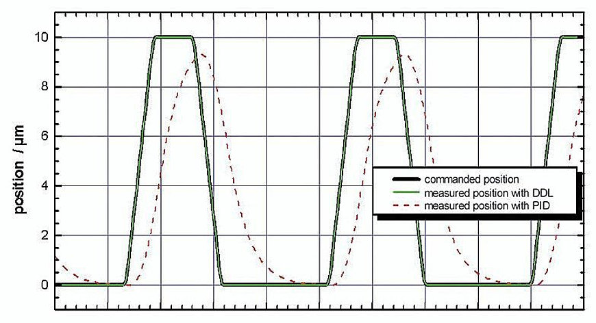 [Translate to Japanese:] Fast scanning motion of a P-621.1CD (specified rise time: 5 ms) with a digital controller with 16-bit sensor resolution and DDL option. The digital dynamic linearization reduces the tracking error during scanning to <20 nm. The improvement over a standard PID controller is up to 3 orders of magnitude and increases with the frequency.