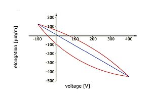 Typical hysteresis-afflicted voltage-strain curve of a DuraAct patch transducer