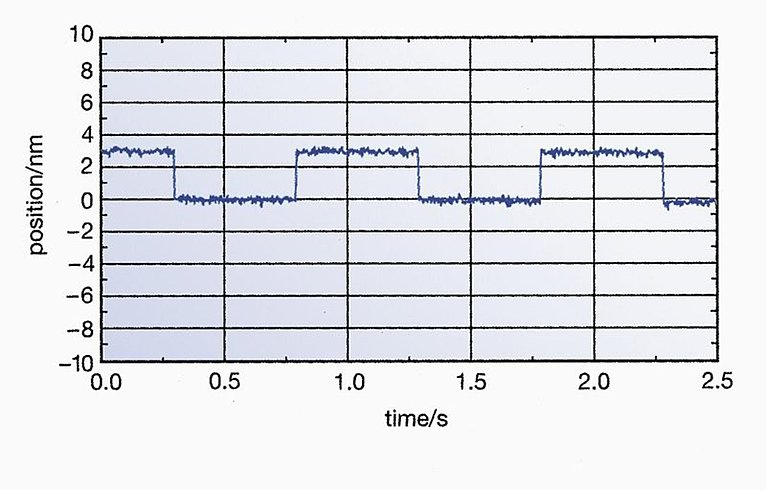 [Translate to Japanese:] Response behavior of a P-752.11C to square wave control with an amplitude of 3 nm. Sub-nm resolution, stability, and bidirectional repeatability are clearly visible. Controller: E-501.00, E-503.00, E-509.C1; servo control settings: 240 Hz bandwidth.