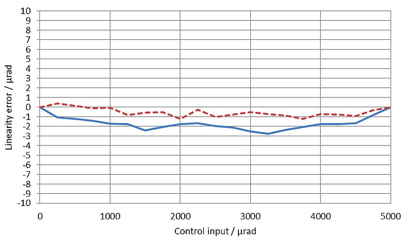 [Translate to Japanese:] Unidirectional linearity error for both axes: The solid blue line represents axis 1, the dotted brown line represents axis 2. The linearity error at full displacement of the S-331.5SH with the E-727.3SD digital piezo controller is less than 0.05 %.