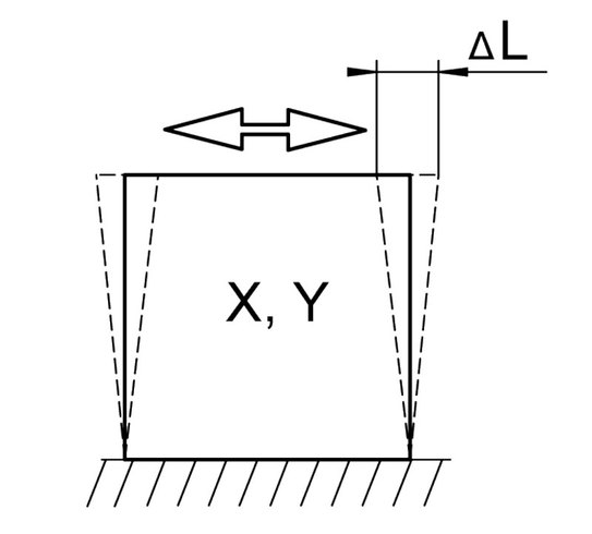 PI Principle of Shear Motion Drawing
