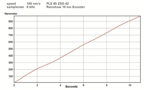 PI PLS-85 Diagram Velocity 100 nm/s